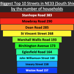 top 20 south shields streets